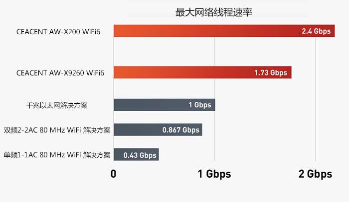 嘉华众力迎接新时代 —— 首发《CEACENT》WiFi6-无线蓝牙千兆网卡