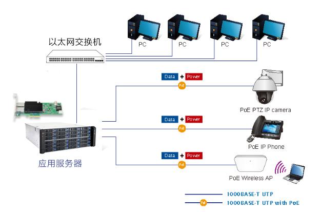 嘉华众力推出—万兆POE工业相机网卡